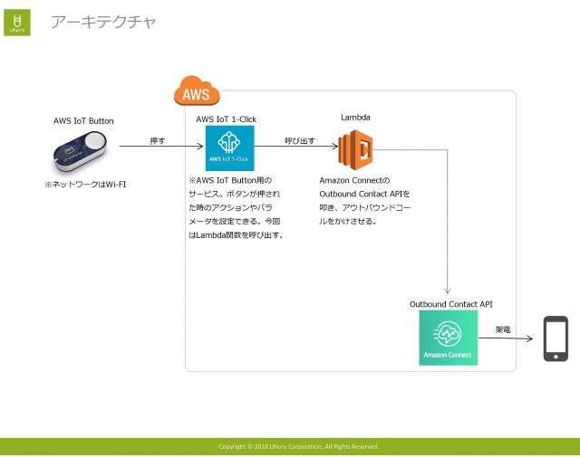 Amazon Connectテ゛モ-004